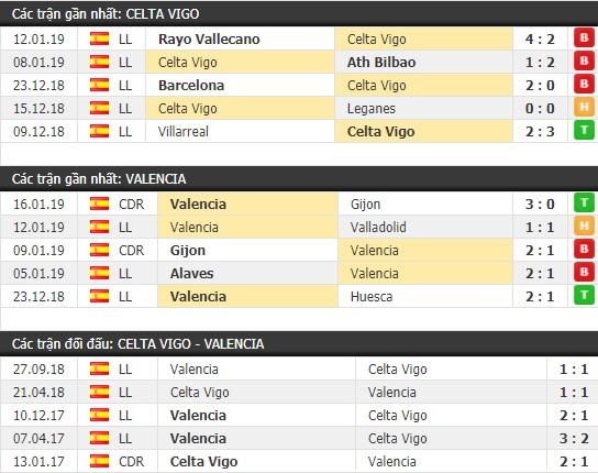 Thành tích và kết quả đối đầu Celta Vigo vs Valencia
