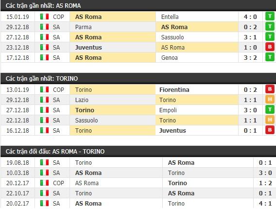 Thành tích và kết quả đối đầu AS Roma vs Torino