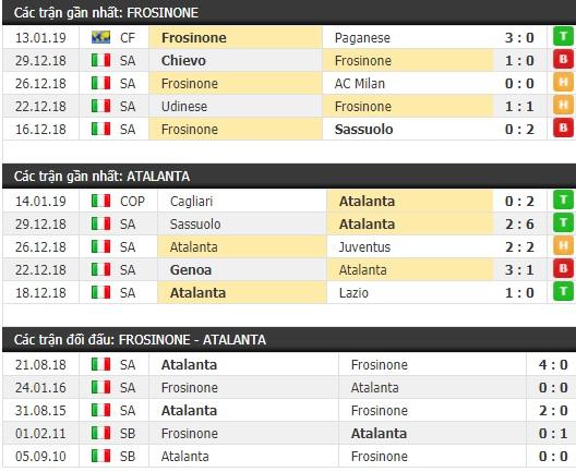 Thành tích và kết quả đối đầu Frosinone vs Atalanta