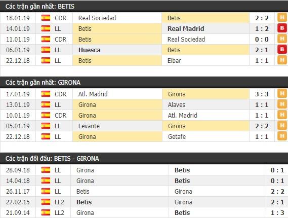 Thành tích và kết quả đối đầu Betis vs Girona