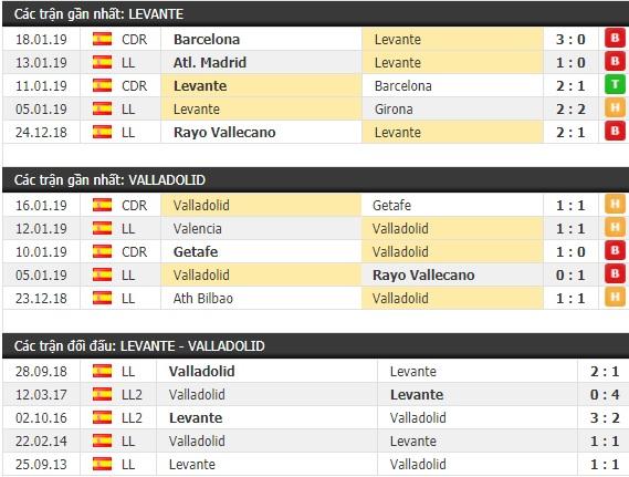 Thành tích và kết quả đối đầu Levante vs Valladolid