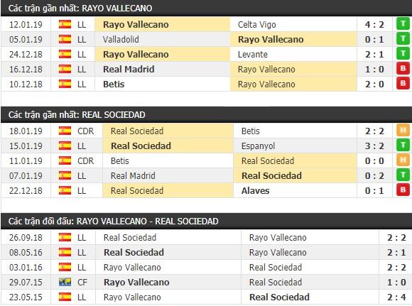 Thành tích và kết quả đối đầu Rayo Vallecano vs Real Sociedad