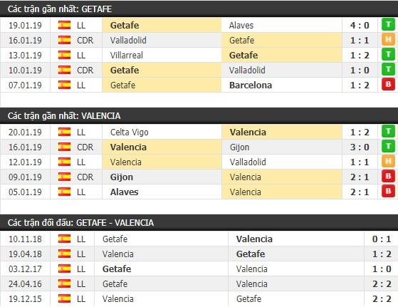 Thành tích và kết quả đối đầu Getafe vs Valencia