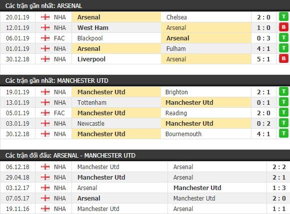 Thành tích và kết quả đối đầu Arsenal vs Manchester United