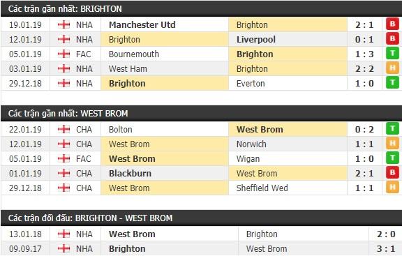 Thành tích và kết quả đối đầu Brighton vs West Brom