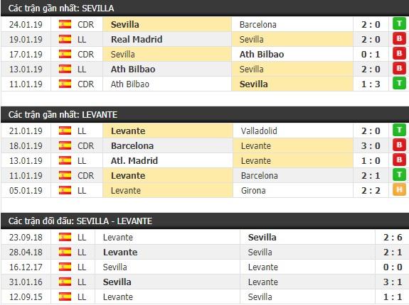 Thành tích và kết quả đối đầu Sevilla vs Levante