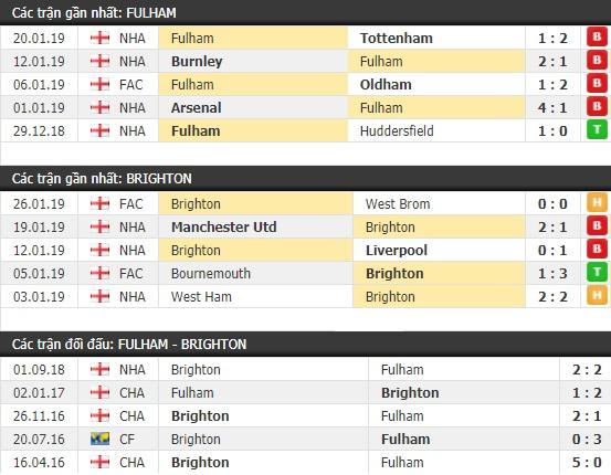 Thành tích và kết quả đối đầu Fulham vs Brighton