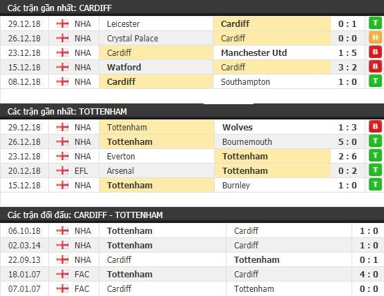 Thành tích và kết quả đối đầu Cardiff vs Tottenham