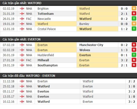 Thành tích và kết quả đối đầu Watford vs Everton