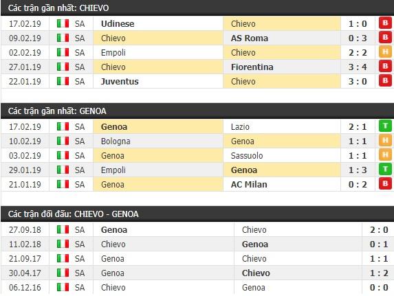Thành tích và kết quả đối đầu Chievo vs Genoa