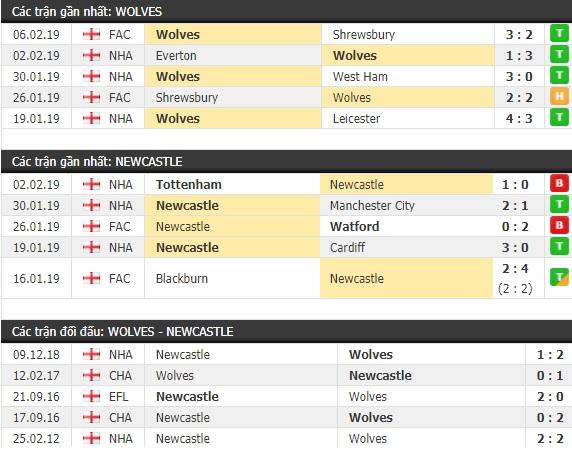 Thành tích và kết quả đối đầu Wolves vs Newcastle