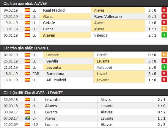 Thành tích và kết quả đối đầu Alaves vs Levante