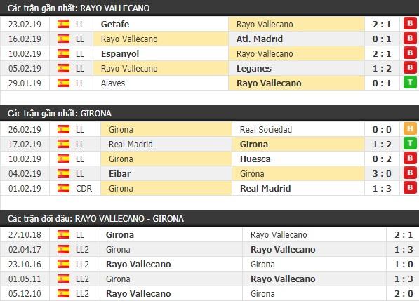Thành tích và kết quả đối đầu Rayo Vallecano vs Girona