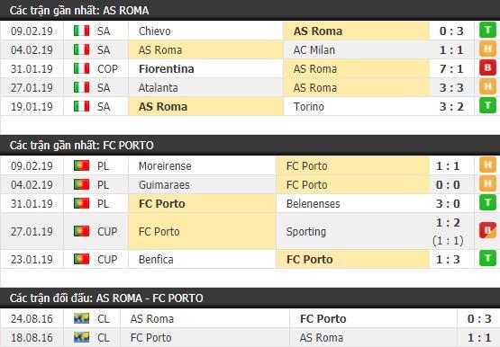 Thành tích và kết quả đối đầu AS Roma vs Porto