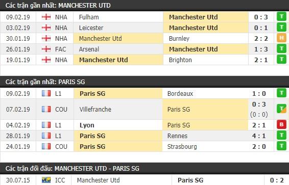Thành tích và kết quả đối đầu Manchester United vs Paris SG