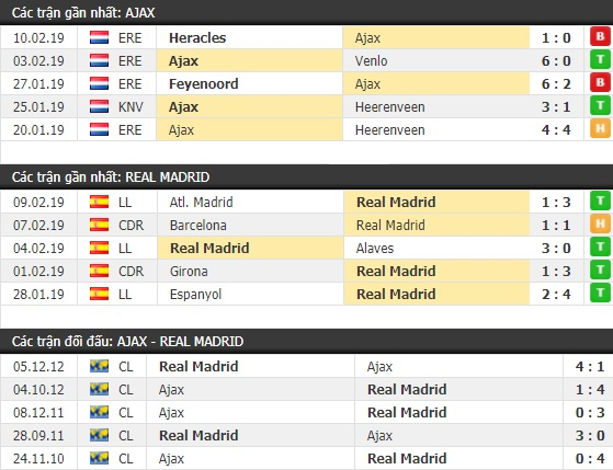Thành tích và kết quả đối đầu Ajax vs Real Madrid