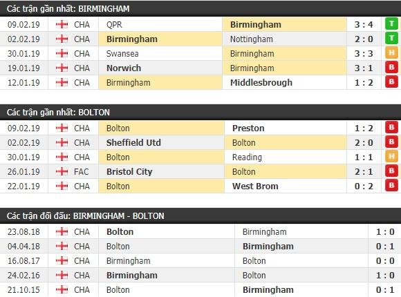 Thành tích và kết quả đối đầu Birmingham vs Bolton