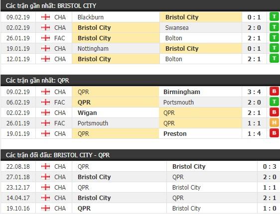 Thành tích và kết quả đối đầu Bristol City vs QPR
