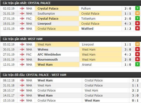 Thành tích và kết quả đối đầu Crystal Palace vs West Ham