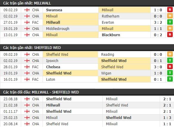 Thành tích và kết quả đối đầu Millwall vs Sheffield Wed