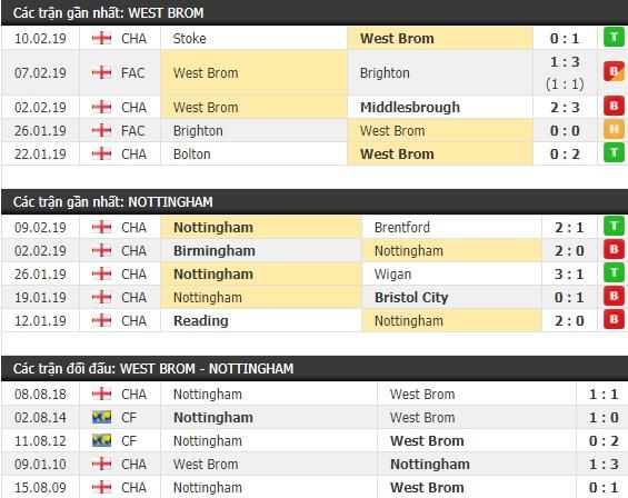 Thành tích và kết quả đối đầu West Brom vs Nottingham