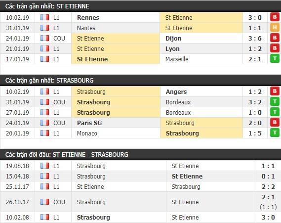 Thành tích và kết quả đối đầu St Etienne vs Strasbourg