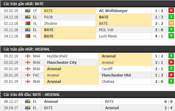 Thành tích và kết quả đối đầu BATE vs Arsenal