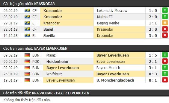 Thành tích và kết quả đối đầu Krasnodar vs Bayer Leverkusen