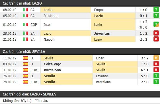 Thành tích và kết quả đối đầu Lazio vs Sevilla