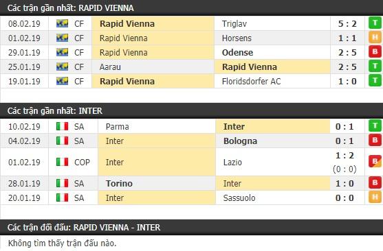 Thành tích và kết quả đối đầu Rapid Vienna vs Inter Milan