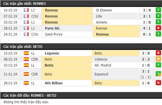 Thành tích và kết quả đối đầu Rennes vs Betis