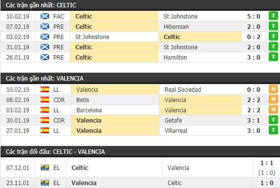 Thành tích và kết quả đối đầu Celtic vs Valencia