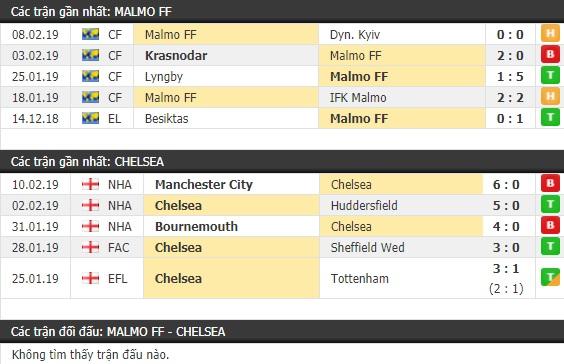 Thành tích và kết quả đối đầu Malmo FF vs Chelsea