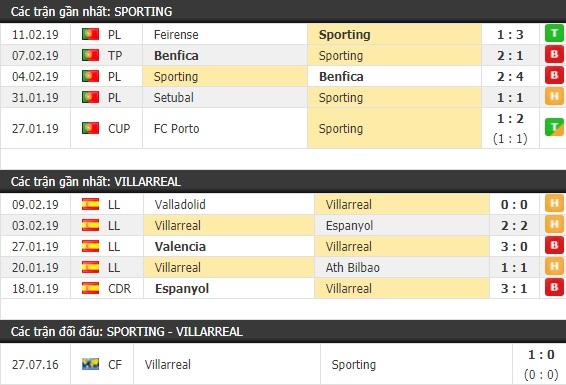 Thành tích và kết quả đối đầu Sporting vs Villarreal