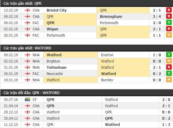 Thành tích và kết quả đối đầu QPR vs Watford