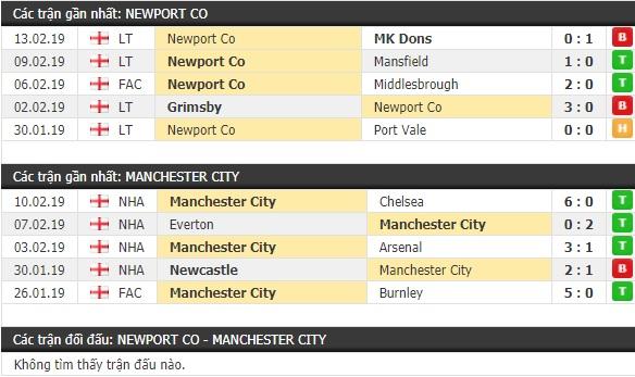 Thành tích và kết quả đối đầu Newport County vs Man City