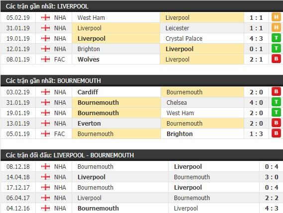 Thành tích và kết quả đối đầu Liverpool vs Bournemouth