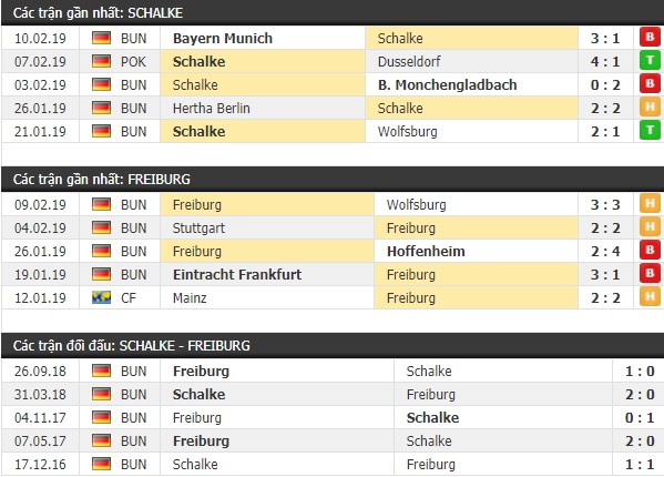 Thành tích và kết quả đối đầu Schalke vs Freiburg