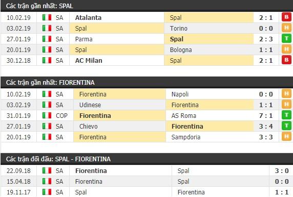 Thành tích và kết quả đối đầu Spal vs Fiorentina