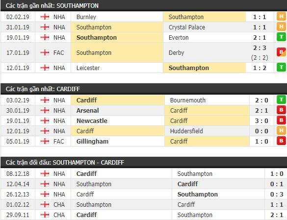 Thành tích và kết quả đối đầu Southampton vs Cardiff
