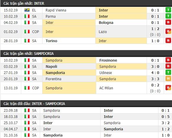 Thành tích và kết quả đối đầu Inter Milan vs Sampdoria