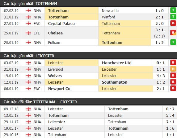 Thành tích và kết quả đối đầu Tottenham vs Leicester