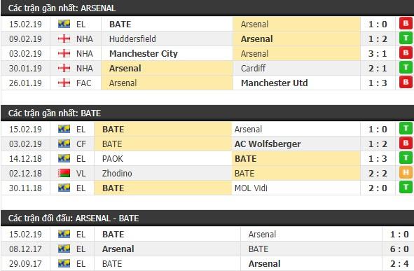 Thành tích và kết quả đối đầu Arsenal vs BATE