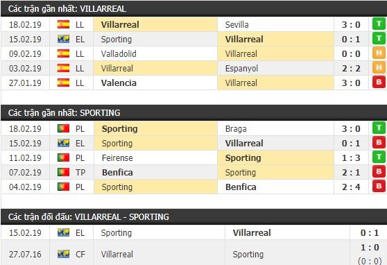 Thành tích và kết quả đối đầu Villarreal vs Sporting