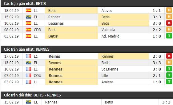 Thành tích và kết quả đối đầu Betis vs Rennes