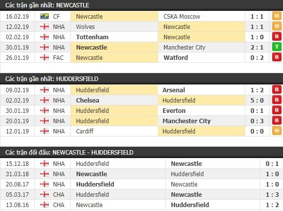 Thành tích và kết quả đối đầu Newcastle vs Huddersfield