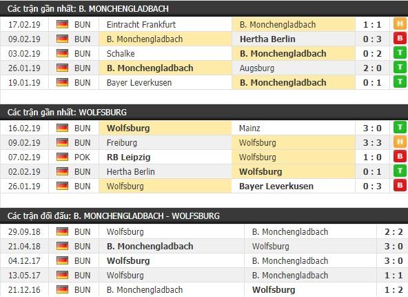 Thành tích và kết quả đối đầu Monchengladbach vs Wolfsburg