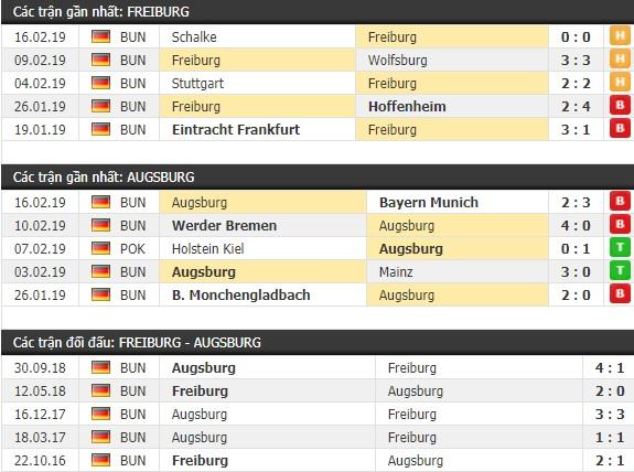 Thành tích và kết quả đối đầu Freiburg vs Augsburg