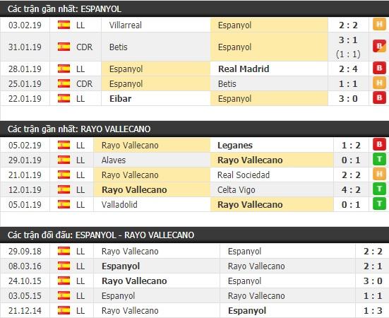 Thành tích và kết quả đối đầu Espanyol vs Rayo Vallecano
