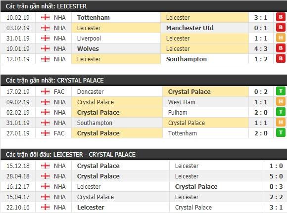 Thành tích và kết quả đối đầu Leicester vs Crystal Palace